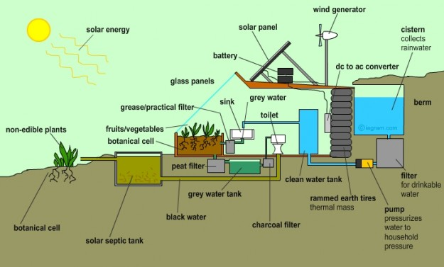 Diagram of an EarthShip house